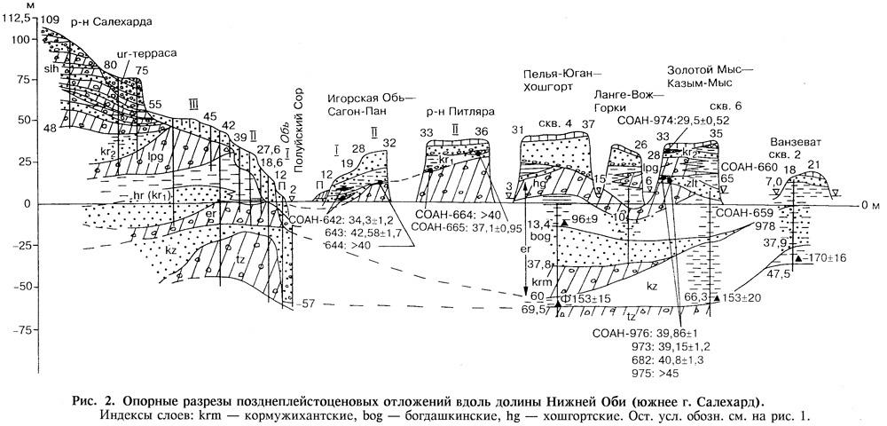 обь геология: