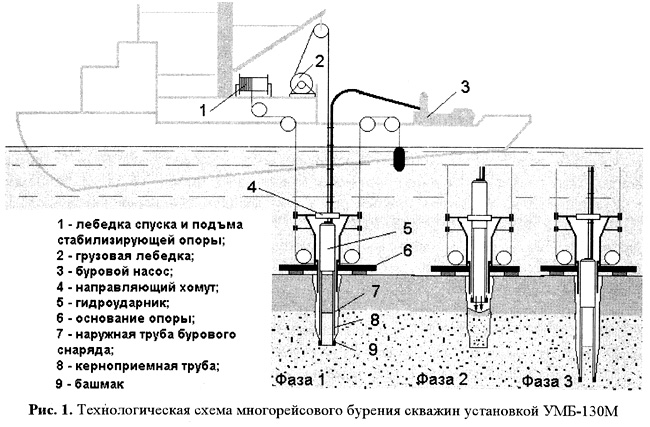 Рисунок 1 Таблица 1