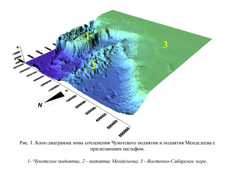 Блок-диаграмма строения