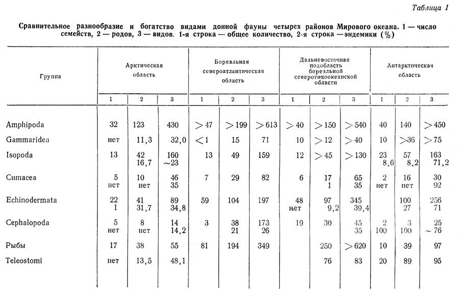 30 мин используя таблицу,найдем в первой колонке наиболее сильный орган и во второй наиболее слабый